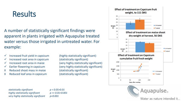 Results findings | Aquapulse Water Technology